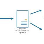 Alta disponibilidad de PostgreSQL con PgPool