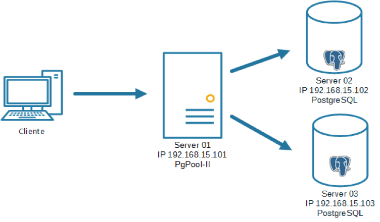 Alta disponibilidad de PostgreSQL con PgPool - Usuario Peru TI