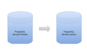 Streaming Replication y Hot Standby en PostgreSQL