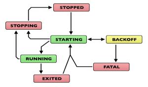 Secuencia de comandos para iniciar Supervisor