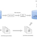 Replicacion en PostgreSQL con Hot Standby en Centos 7