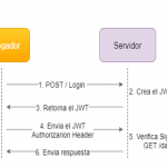 Que es JSON Web Token?