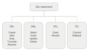 Sentencias SQL – DML, DDL, DCL y TCL