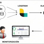 ¿Que es ELK? Elasticsearch, Logstash y Kibana