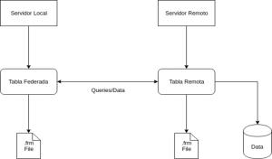Tablas federadas en MySQL