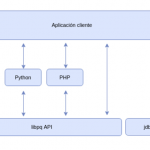 Arquitectura cliente de una base de datos PostgreSQL