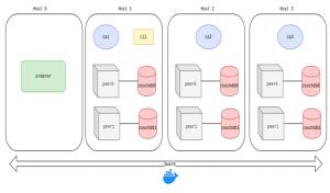 Hyperledger Fabric y docker swarm en multiples hosts