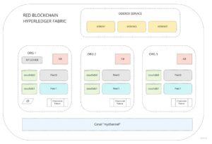 Hyperledger Fabric MultiOrganizaciones con docker swarm